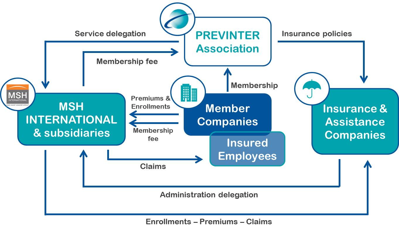 Comment fonctionne l'association Previnter